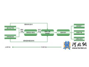 寻找互联网+园林新亮点,中国园林园艺商城引领行业发展新思维