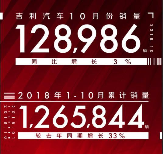 7款车型过万 吉利汽车10月销量128,986辆