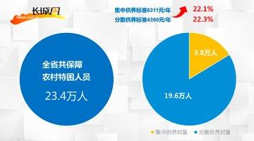 河北2016年31万人获直接医疗救助 参保参合204万人