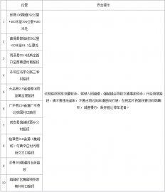 邯郸市春运期间事故多发点段及易拥堵路段