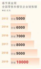 【长城评论】春节消费破万亿,未来春节还这么过吗?