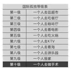 """【长城评论】不必美化独居青年的""""孤独感"""""""