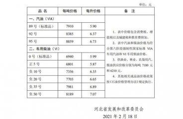 2月18日24时起,河北省汽、柴油价格上调
