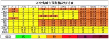 良至轻度污染为主 河北7月上旬空气质量预报会商结果公布