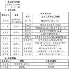 河北省省级总河湖长和省级河长、湖长名单